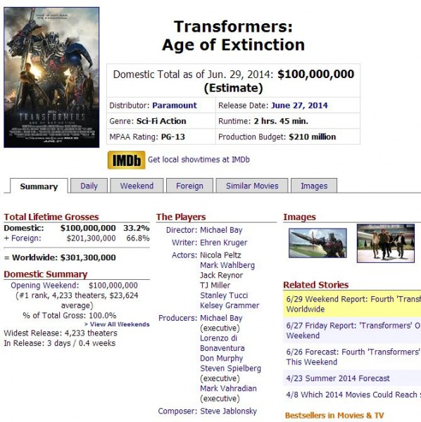 Box-Office-Transformers-4-Age-of-Extinction-100m