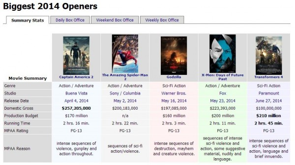 Box-Office-Transformers-4-Age-of-Extinction-Biggest-2014-Openers