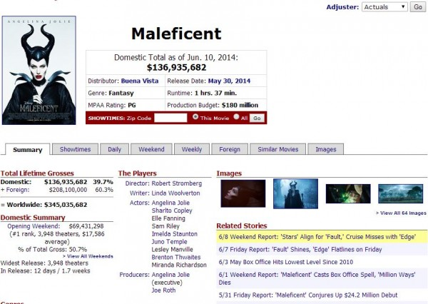 Maleficent_boxoffice4