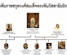 วันจักรี 6 เมษายน วันแห่งการระลึกถึงราชวงศ์จักรี