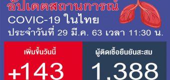 ด่วน!! ไทยเสียชีวิตเพิ่ม 1 ราย ยอดผู้ติดเชื้อรวม 1388 ราย ติดเชื้อเพิ่มขึ้น 143 ราย