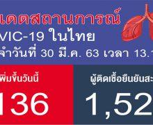 ด่วน!! ไทย ยอดผู้ติดเชื้อรวม 1,524 ราย ติดเชื้อเพิ่มขึ้น 136 ราย